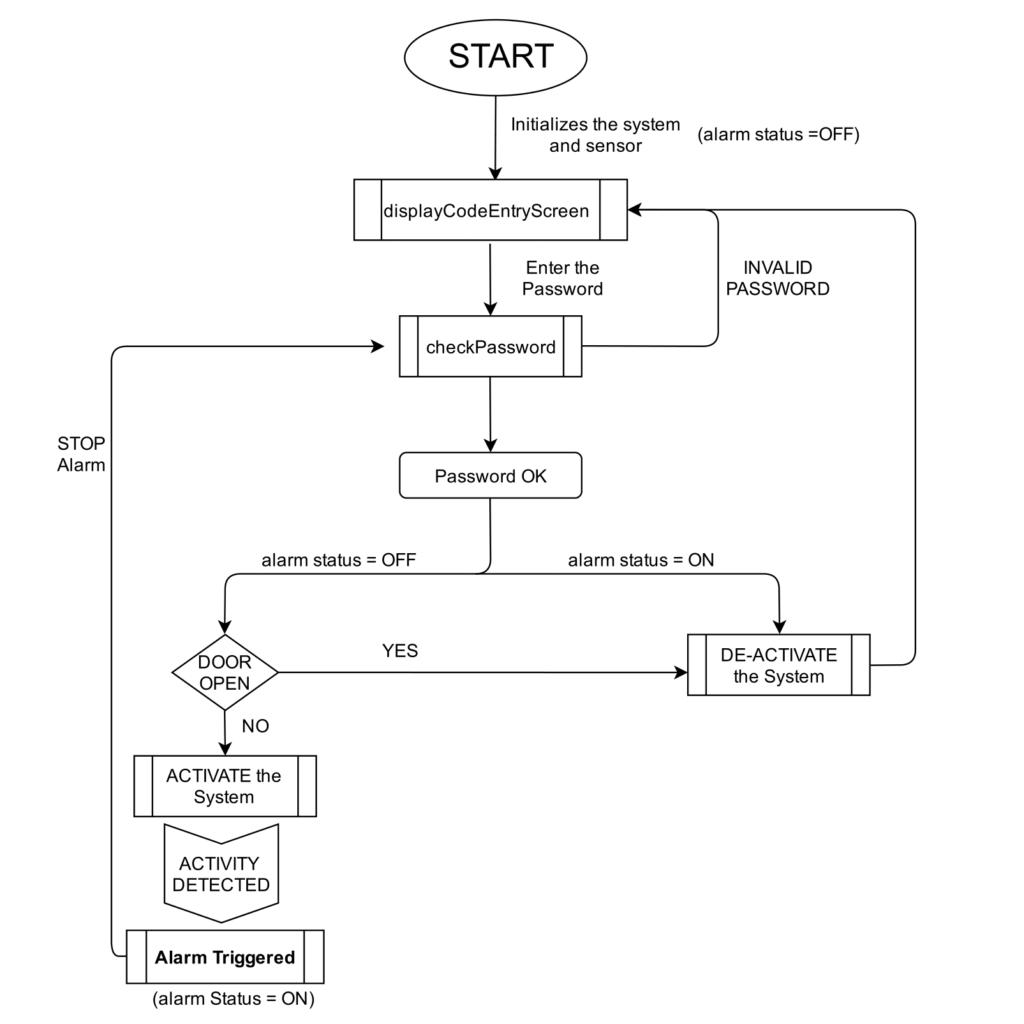 DFD xtreme defender process flow