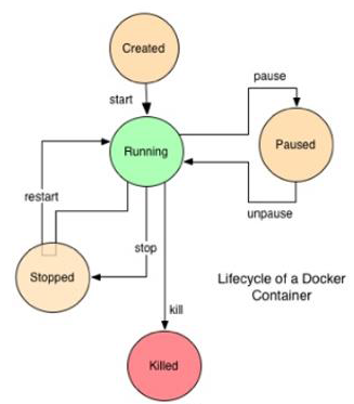 docker-container-life-cycle