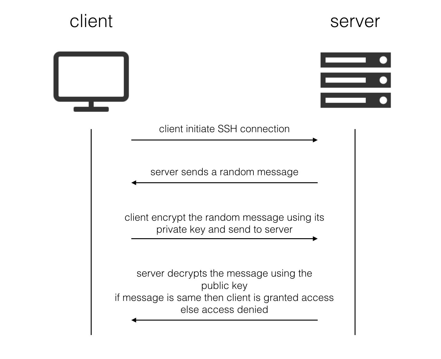 ssh-authentication
