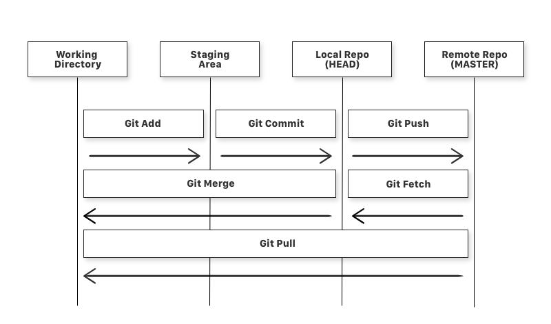 GIT-data-flow-diagram