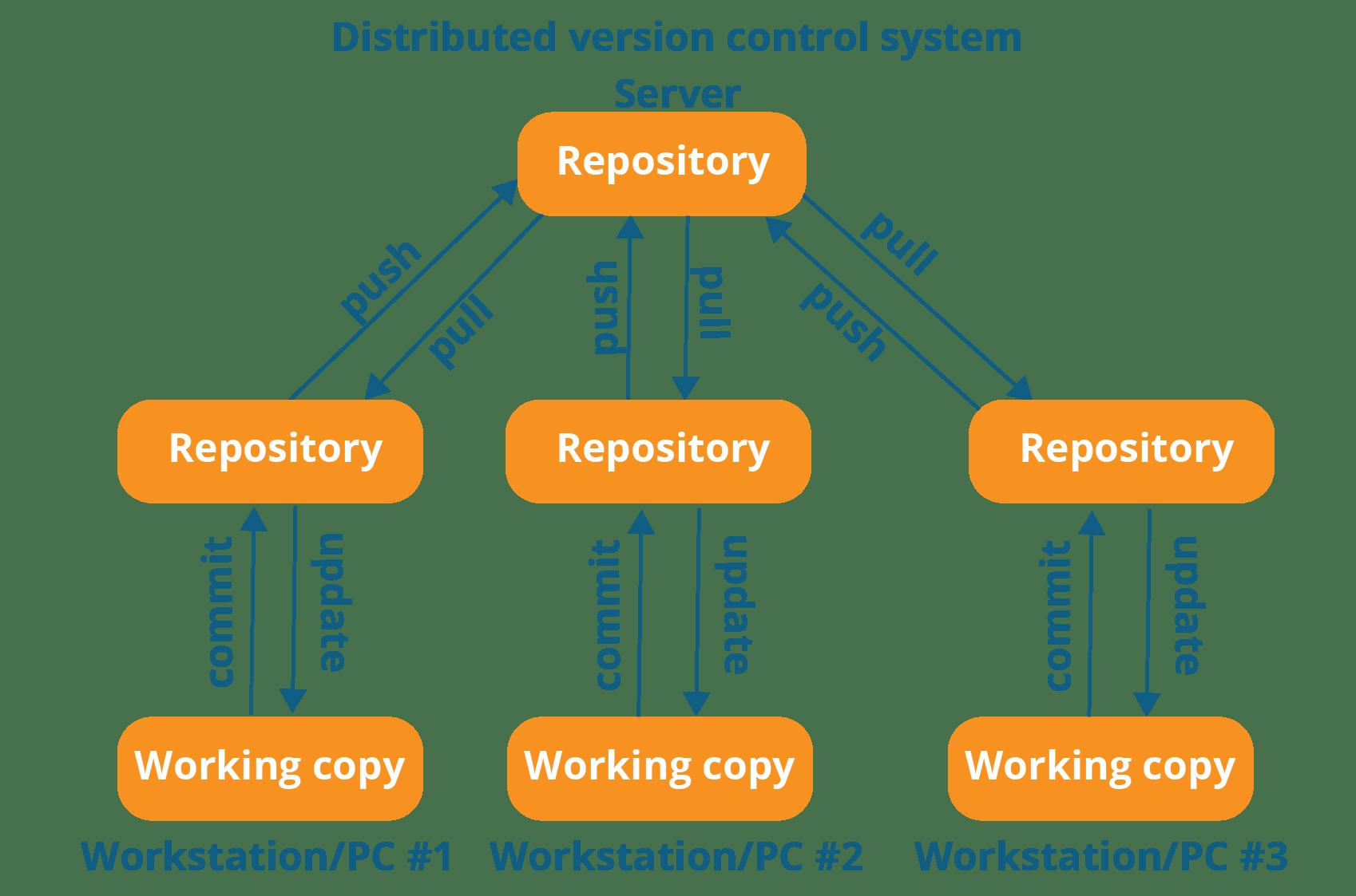 Git-work-flow