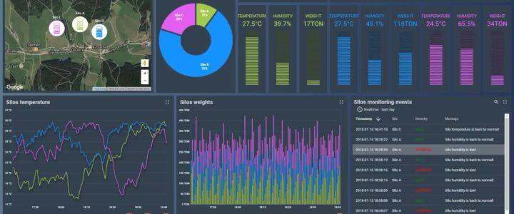 ThingsBoard-IOT-Platform